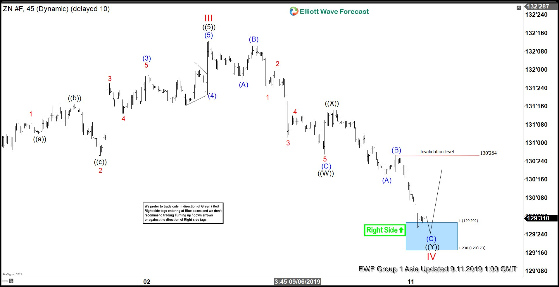 Elliott Wave View: 10 Year Treasury Notes (ZN_F) at Support Area
