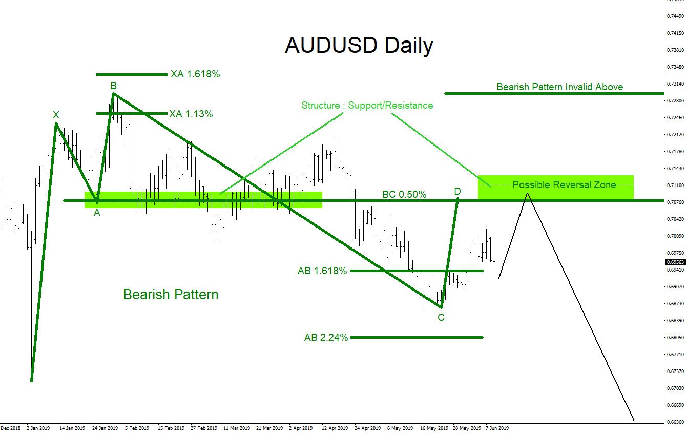 AUDUSD : Calling the Move Lower