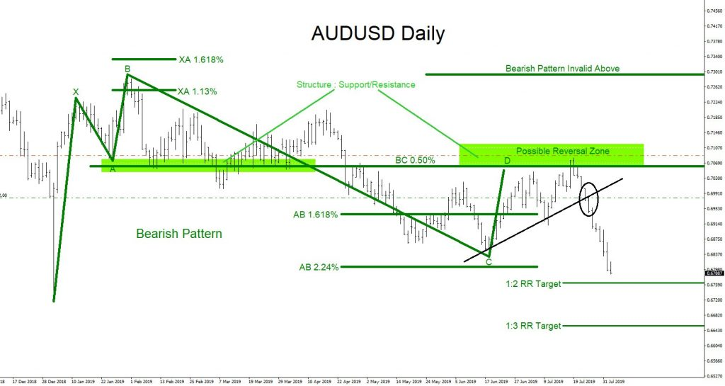 AUDUSD, forex, trading, market patterns, elliottwave, elliott wave, technical analysis