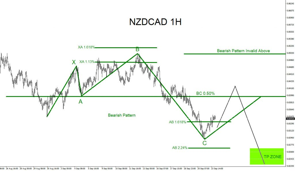 NZDCAD, elliottwave, elliott wave, trading, forex, technical analysis, bearish pattern