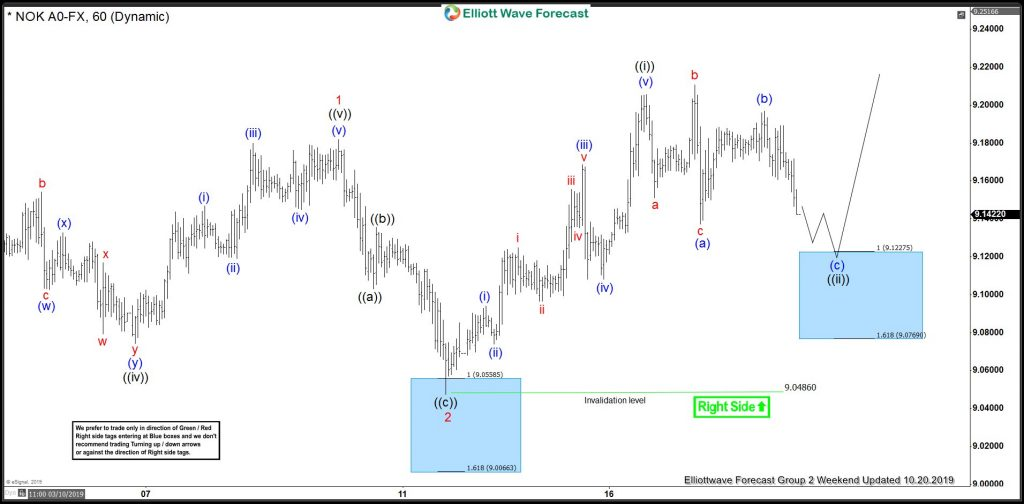 USDNOK Elliott Wave View: Buying The Short-Term Pullback