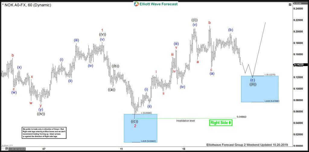 USDNOK Elliott Wave View: Buying The Short-Term Pullback
