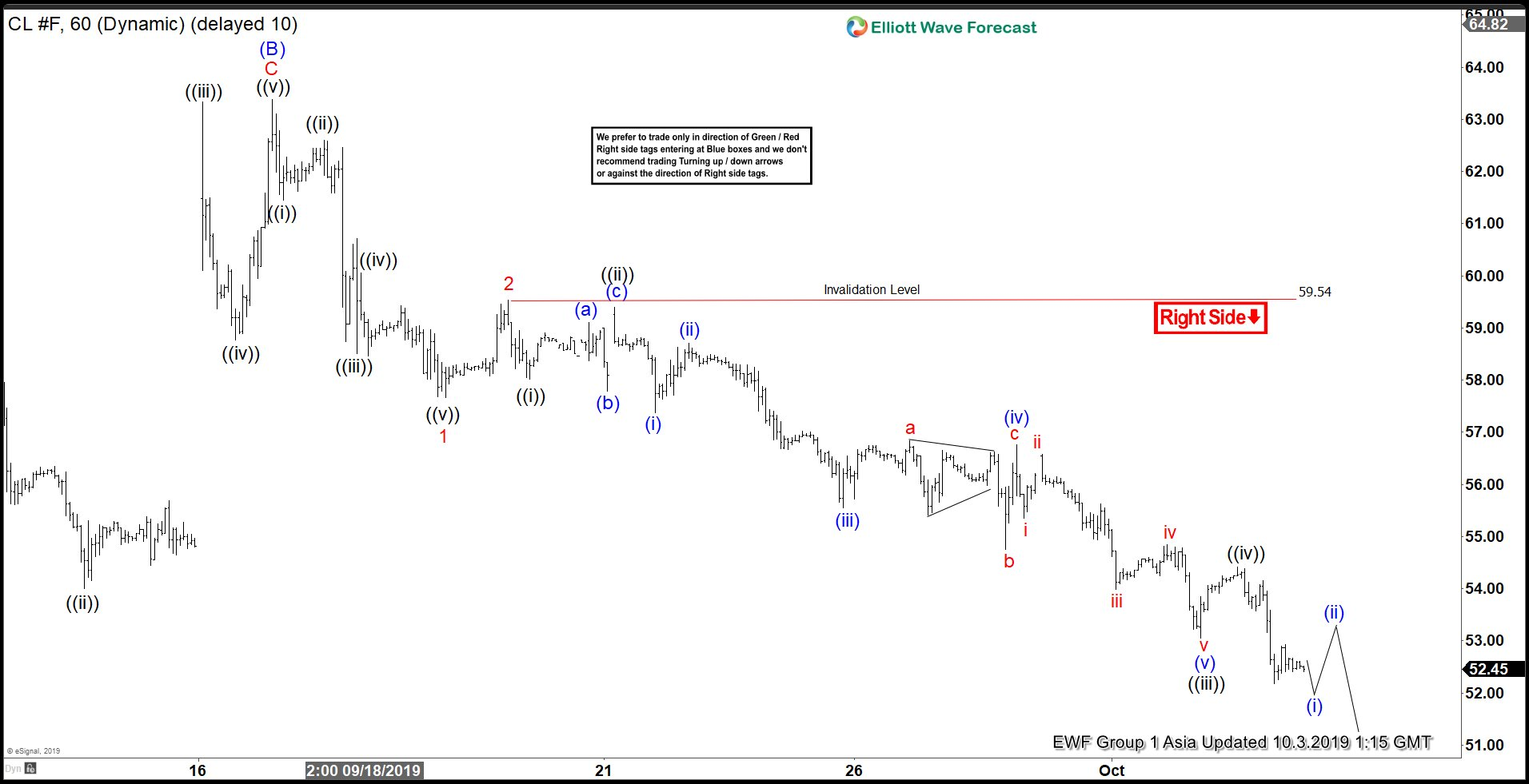 Elliott Wave View: Oil Resumes Lower Impulsively