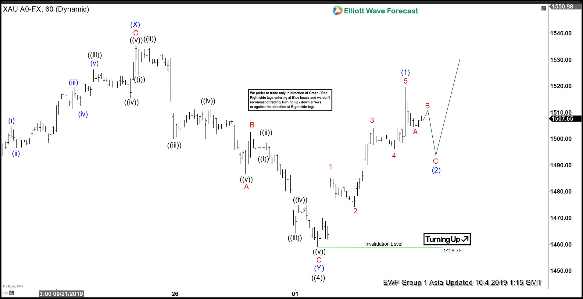 Elliott Wave View: Gold May Have Completed Correction