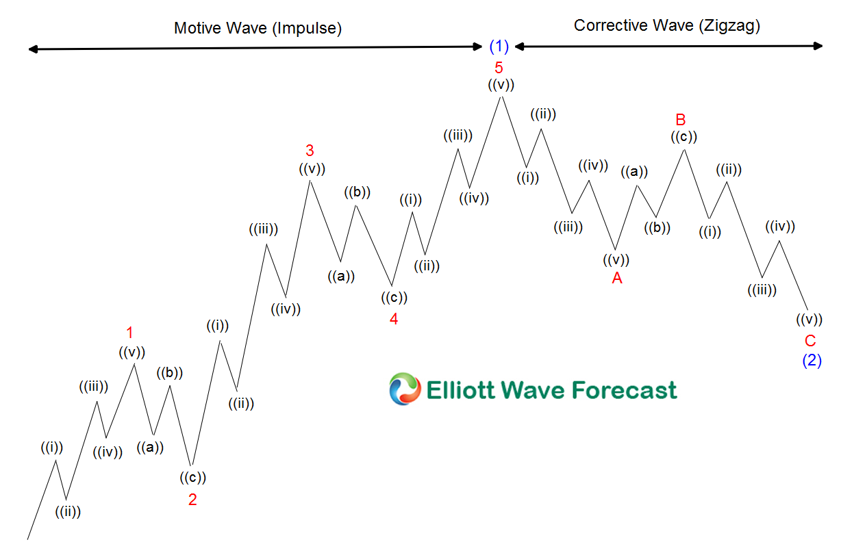 $SPY: Elliott Wave Impulse Simple Rule Imply Bulls are Still in Control