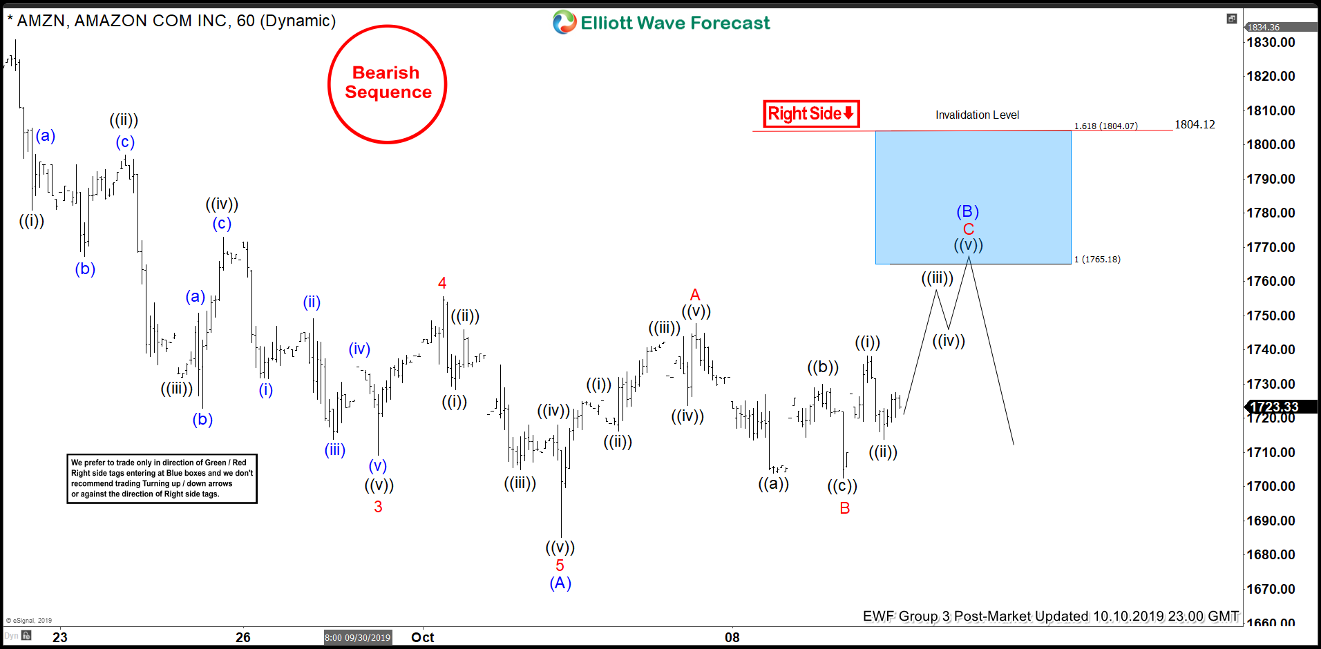 Elliott Wave View: Rally in Amazon (AMZN) Can Fail