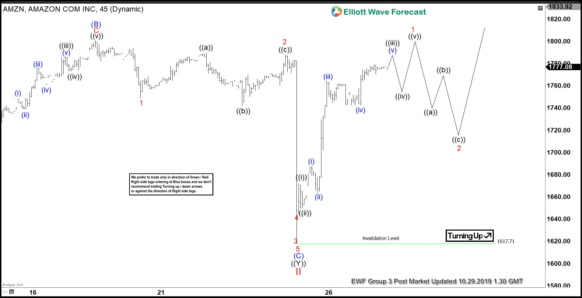 Elliott Wave View: Amazon Shares Price Recovers