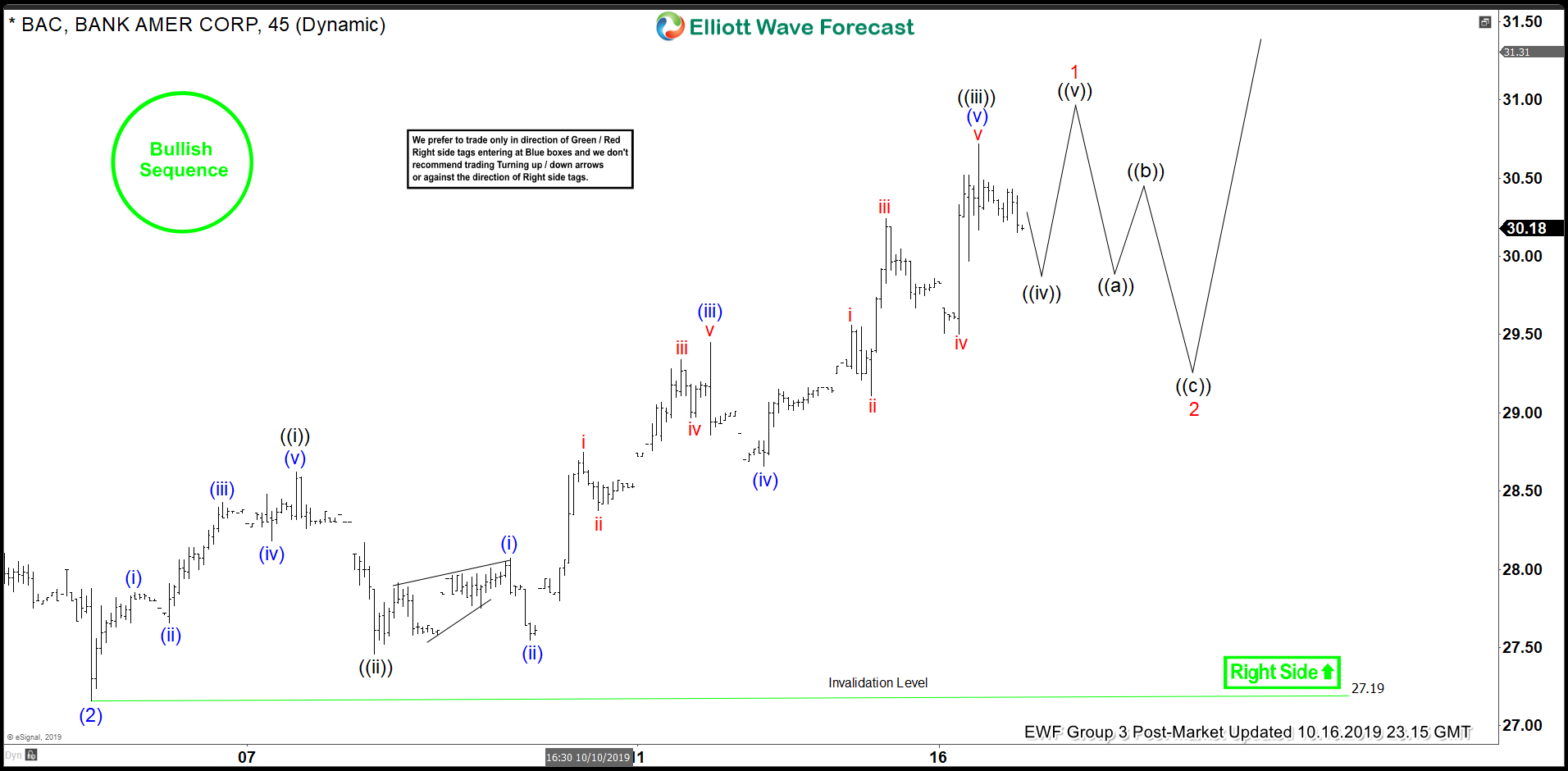 Elliott Wave View: BAC Starts the Next Leg Higher
