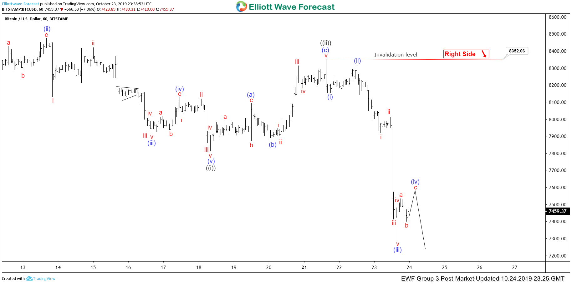 Elliott Wave View: Bitcoin Has Reached Minimum Daily Target