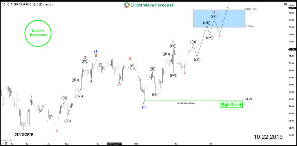C Citigroup 4H Chart