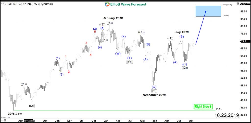 Citigroup C Weekly Chart
