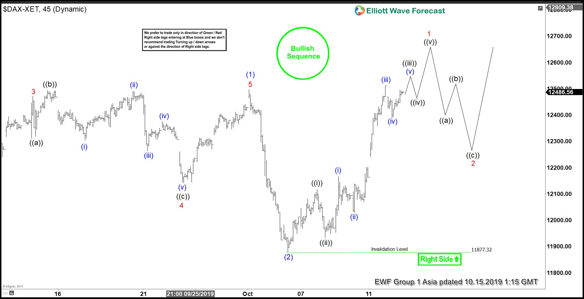 Elliott Wave View: Bullish Sequence in DAX