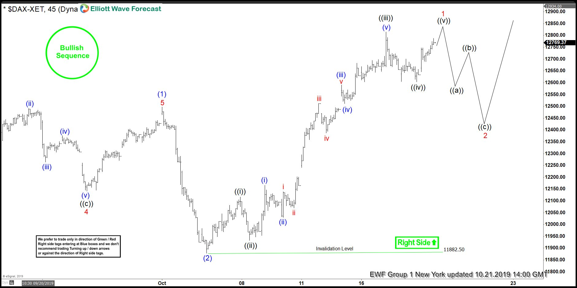 DAX 1 Hour Elliott Wave Analysis 10.21.2019