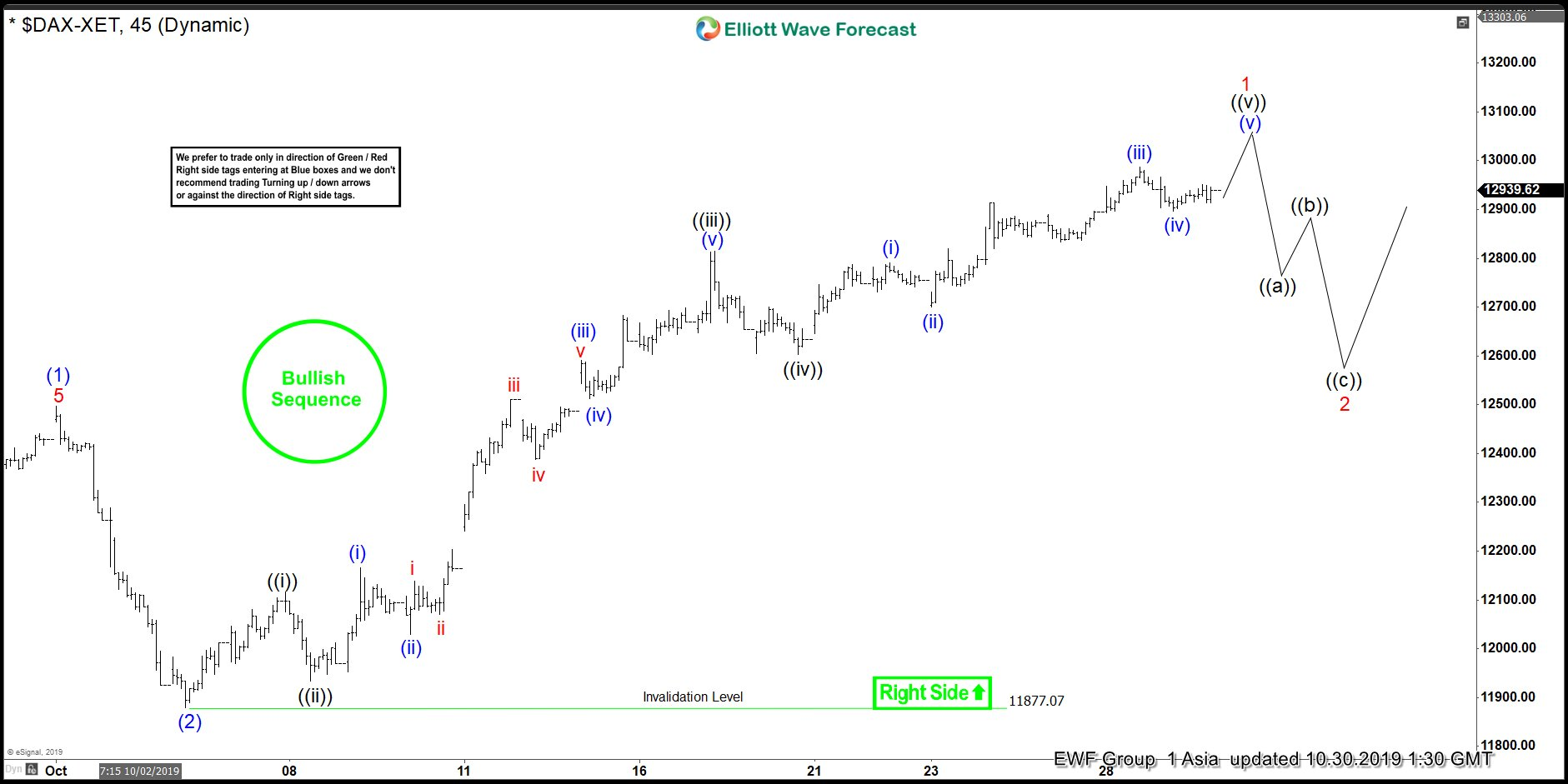 Elliott Wave View: DAX Remains Bullish