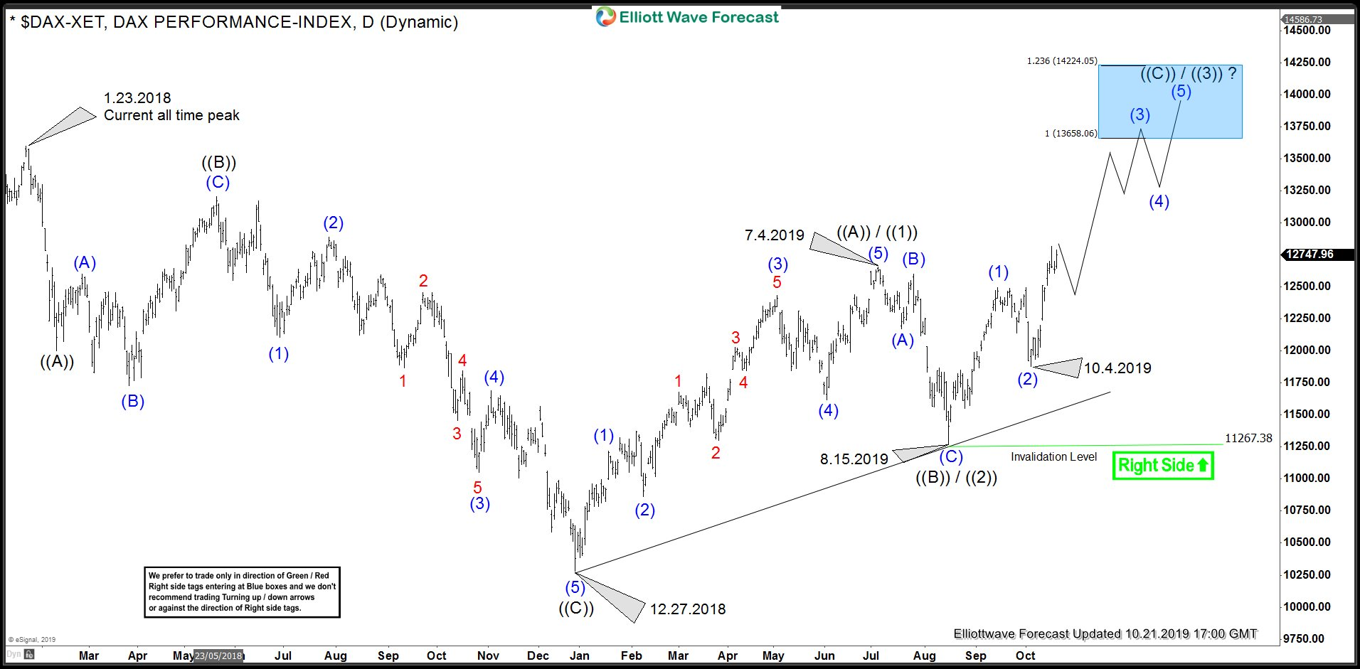 DAX Daily Elliott Wave Analysis Chart 10.21.2019