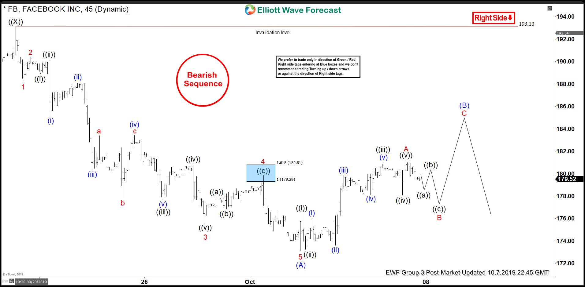 Elliott Wave View: Facebook can See Larger Correction