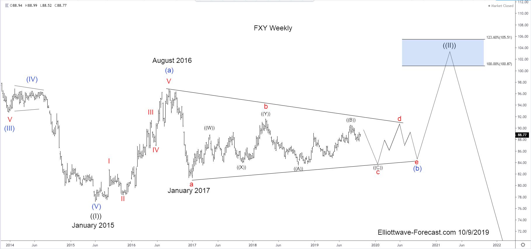 FXY Longer Term Cycles & Elliott Wave
