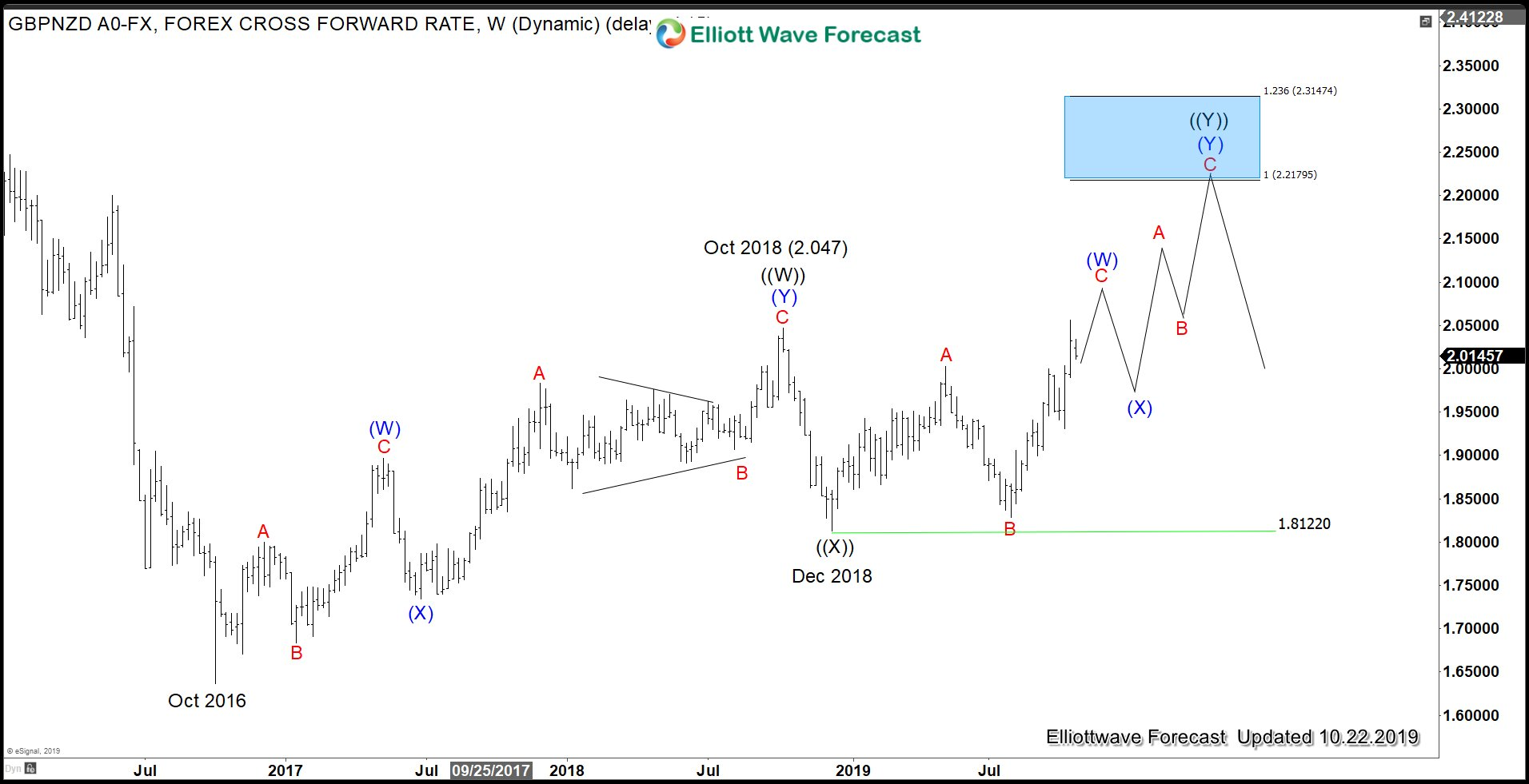 GBPNZD and GBPAUD Elliott Wave Outlook in Crucial Brexit Final Weeks