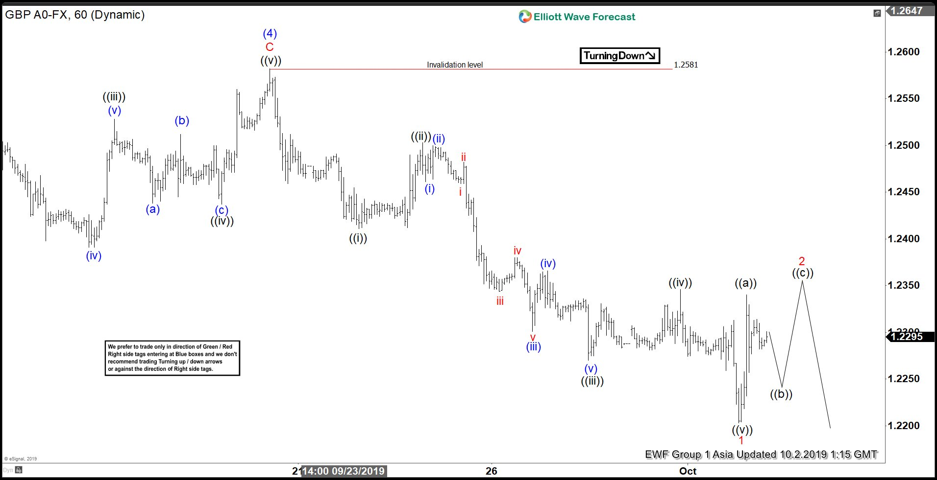Elliottwave View: GBPUSD Rally Expected To Fail