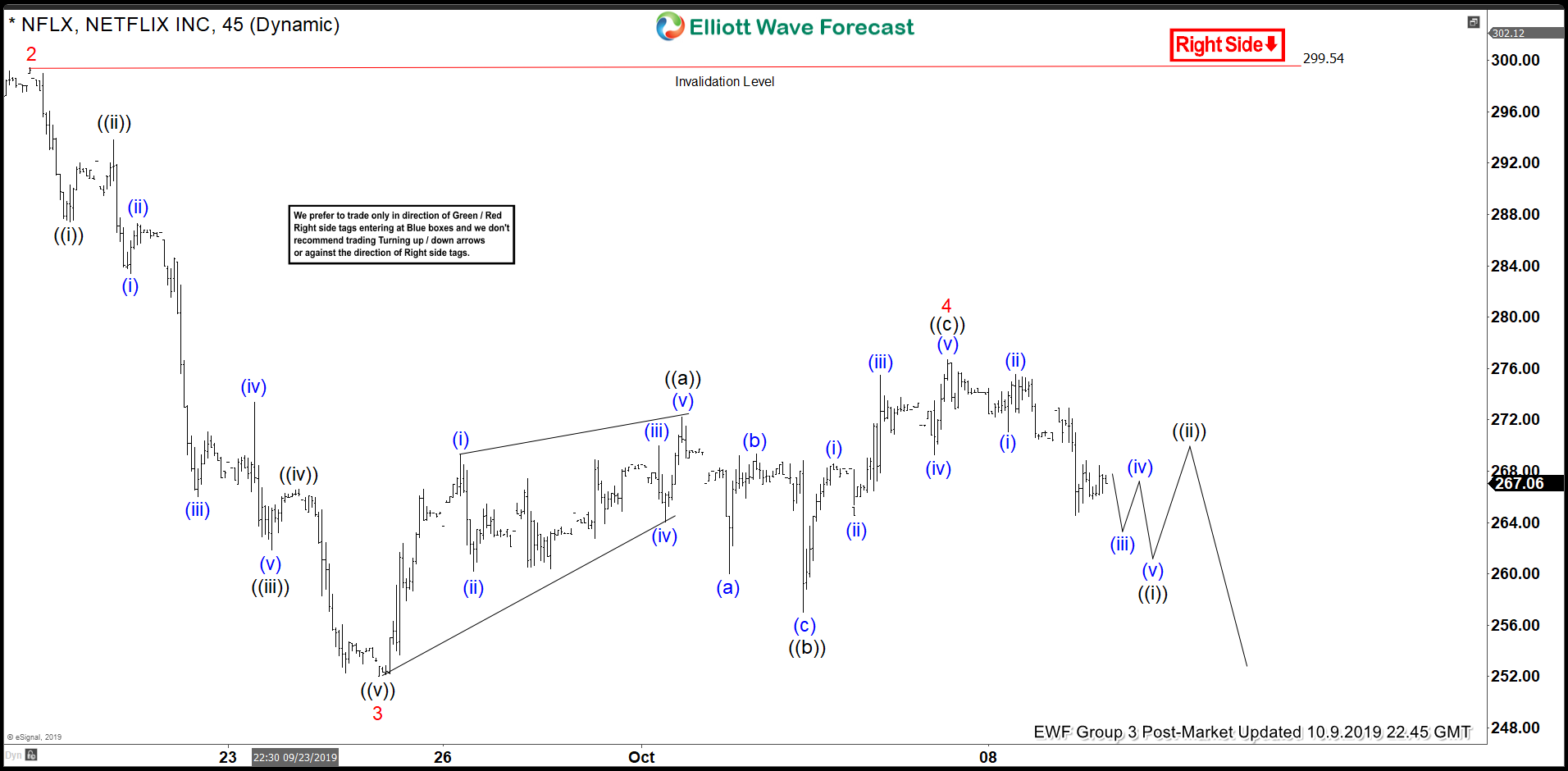 Elliott Wave View: Further Downside in Netflix