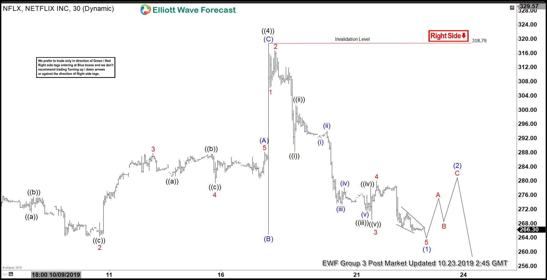 Elliott Wave View: Netflix Looking to Resume Lower