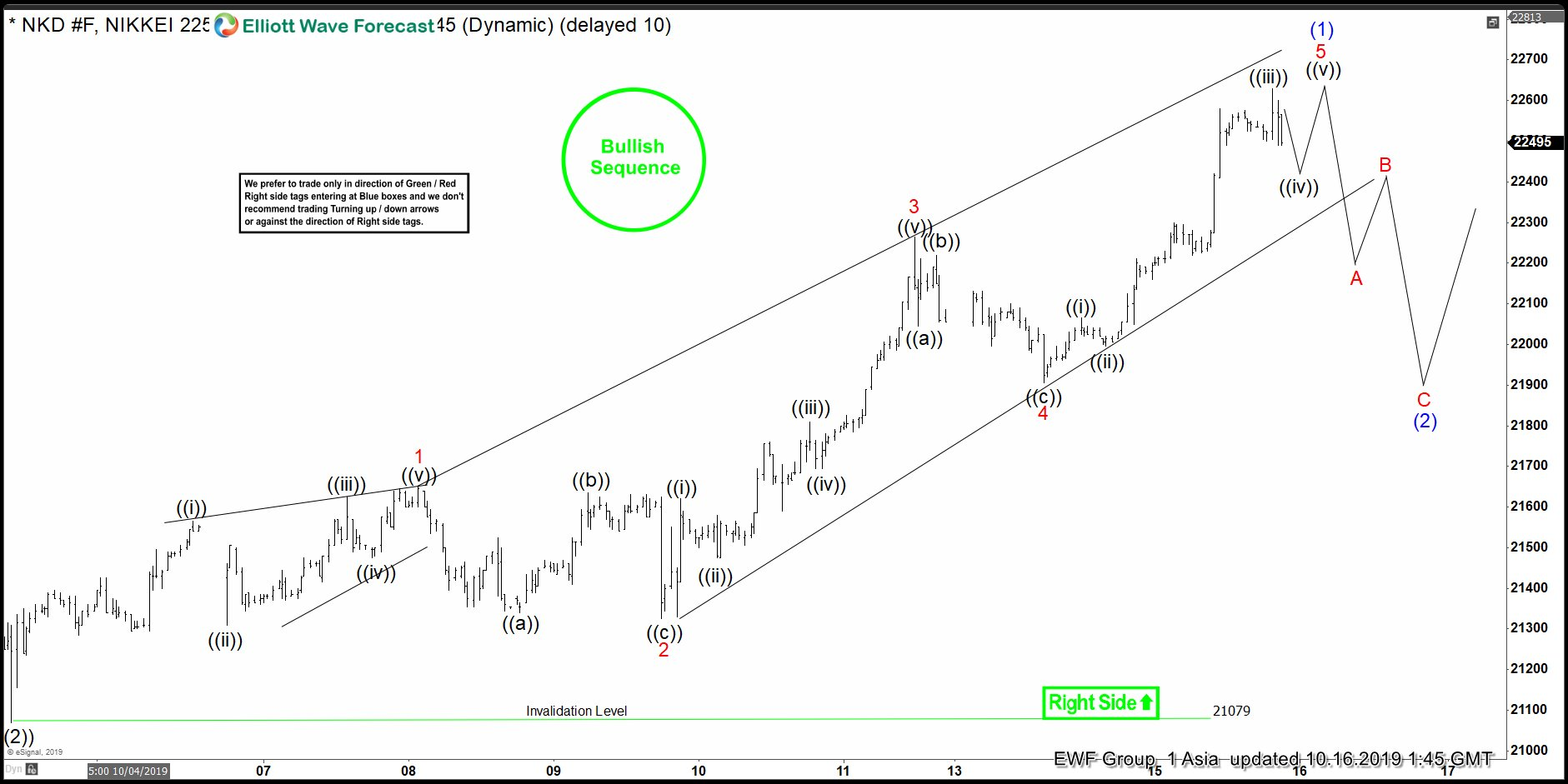 Elliott Wave View: Nikkei Buyers in Control