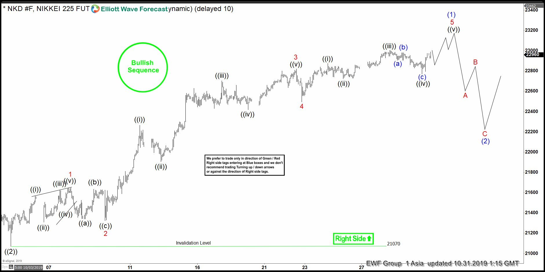 Elliott Wave View: Nikkei Incomplete Bullish Sequence Favors More Upside
