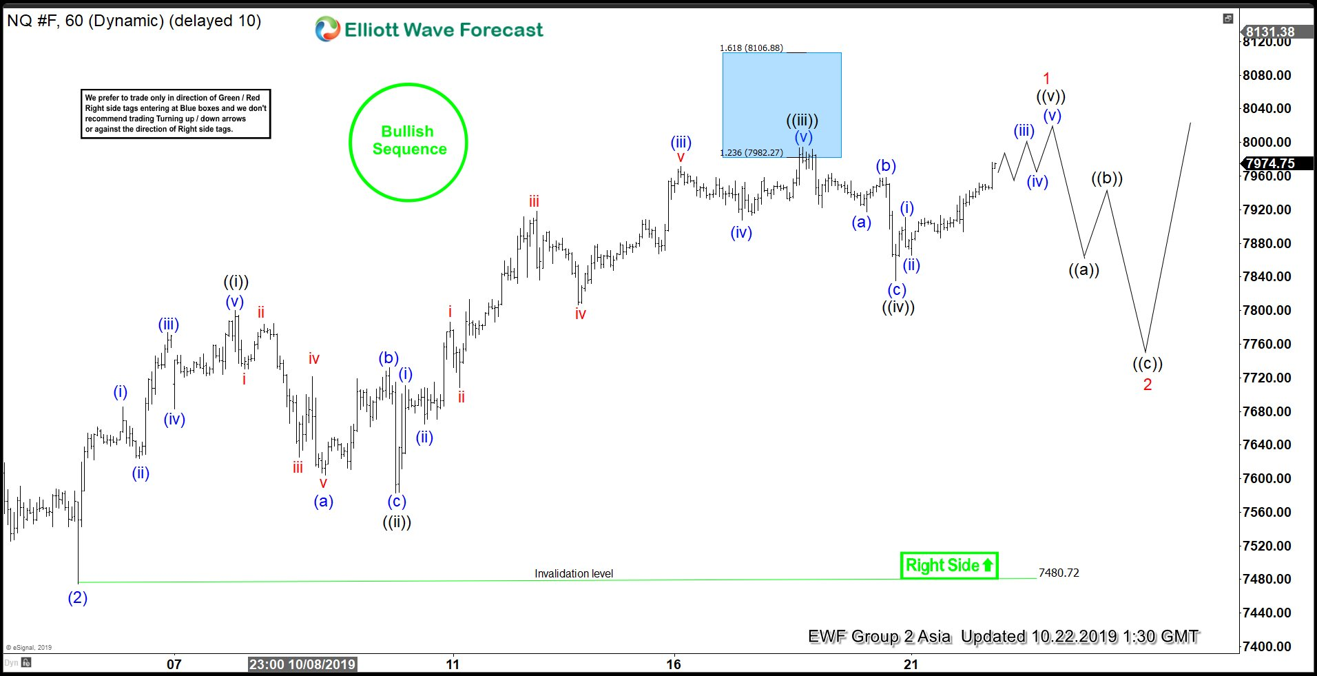 Elliott Wave View: Nasdaq Pullback Should Continue To Find Support