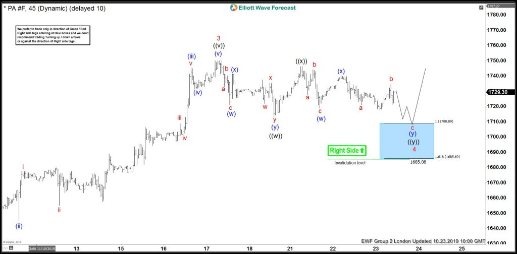 Palladium Elliott Wave View: Buying Short-Term Pullbacks