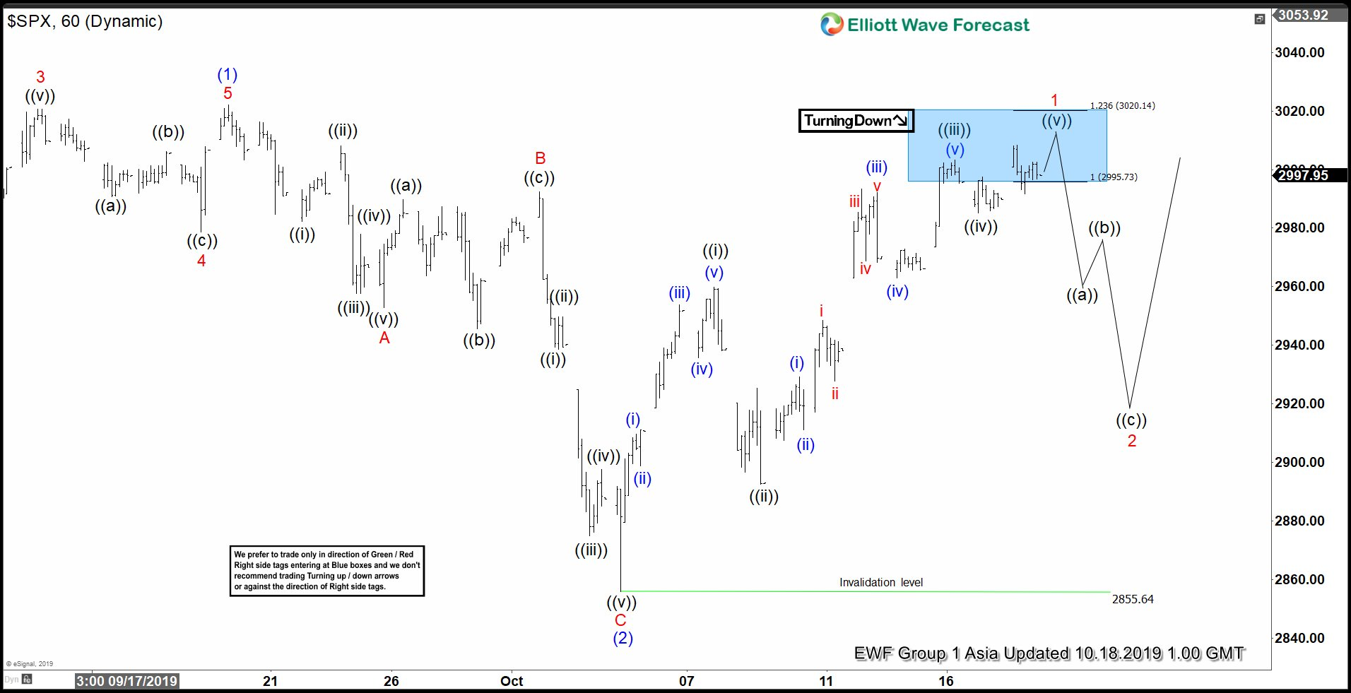 Elliott Wave View: S&P 500 (SPX) Looking to Break to All Time High