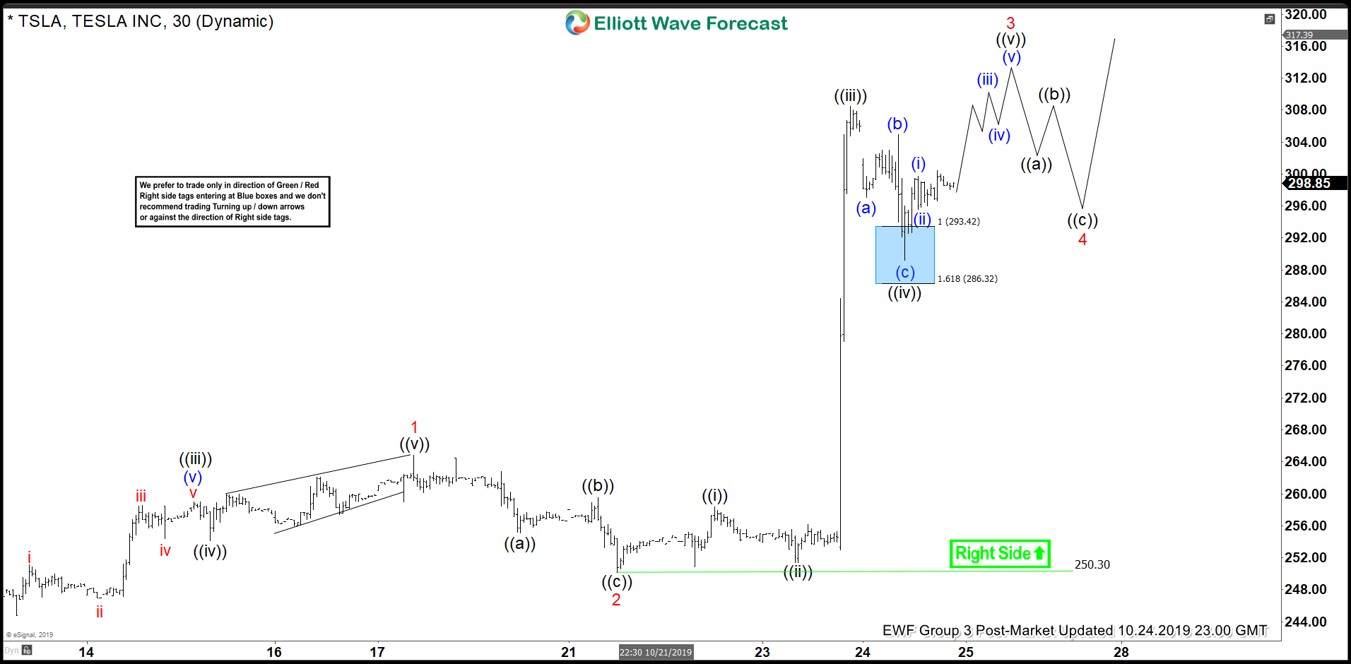 Elliott Wave View: Tesla Starts Impulse Rally