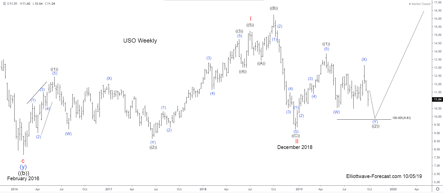 USO United States Oil Fund Longer Term Cycles & Elliott Wave