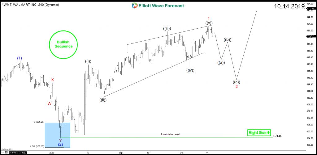 Walmart WMT 4H Chart