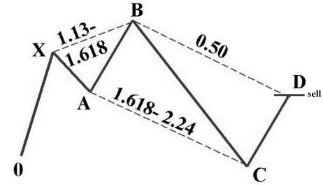 GBPCAD, elliottwave, technical analysis, bearish, market, pattern, forex, trading
