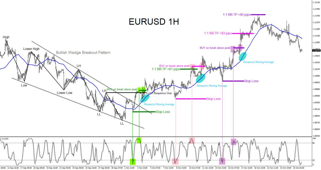 EURUSD, forex, technical analysis, trading, signals, patterns, market