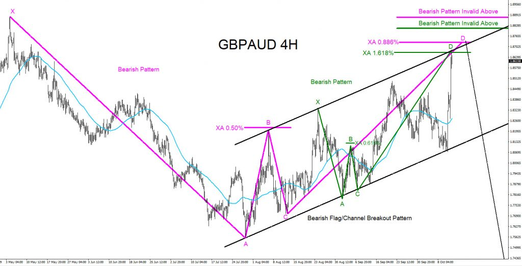 GBPAUD, forex, trading, bearish, market, patterns, elliottwave, elliott wave, technical analysis