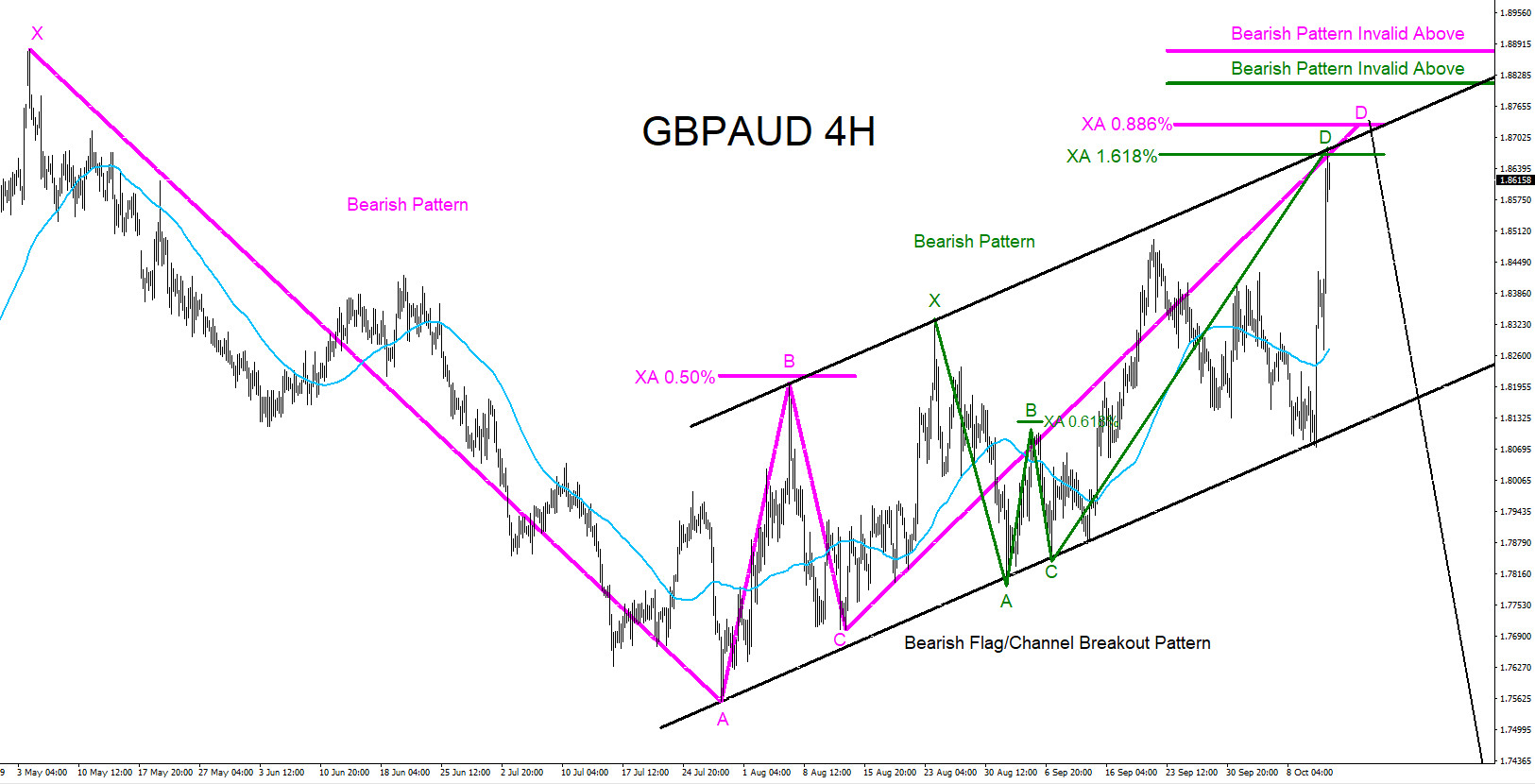 GBPAUD : Watching for Possible Selling Opportunities