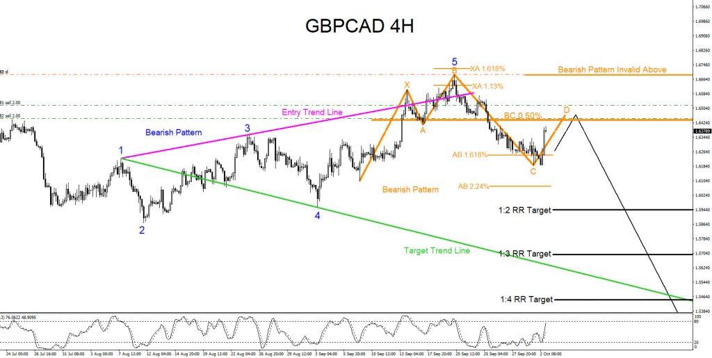 GBPCAD, trading, elliottwave, elliott wave, technical analysis, bearish, market, patterns