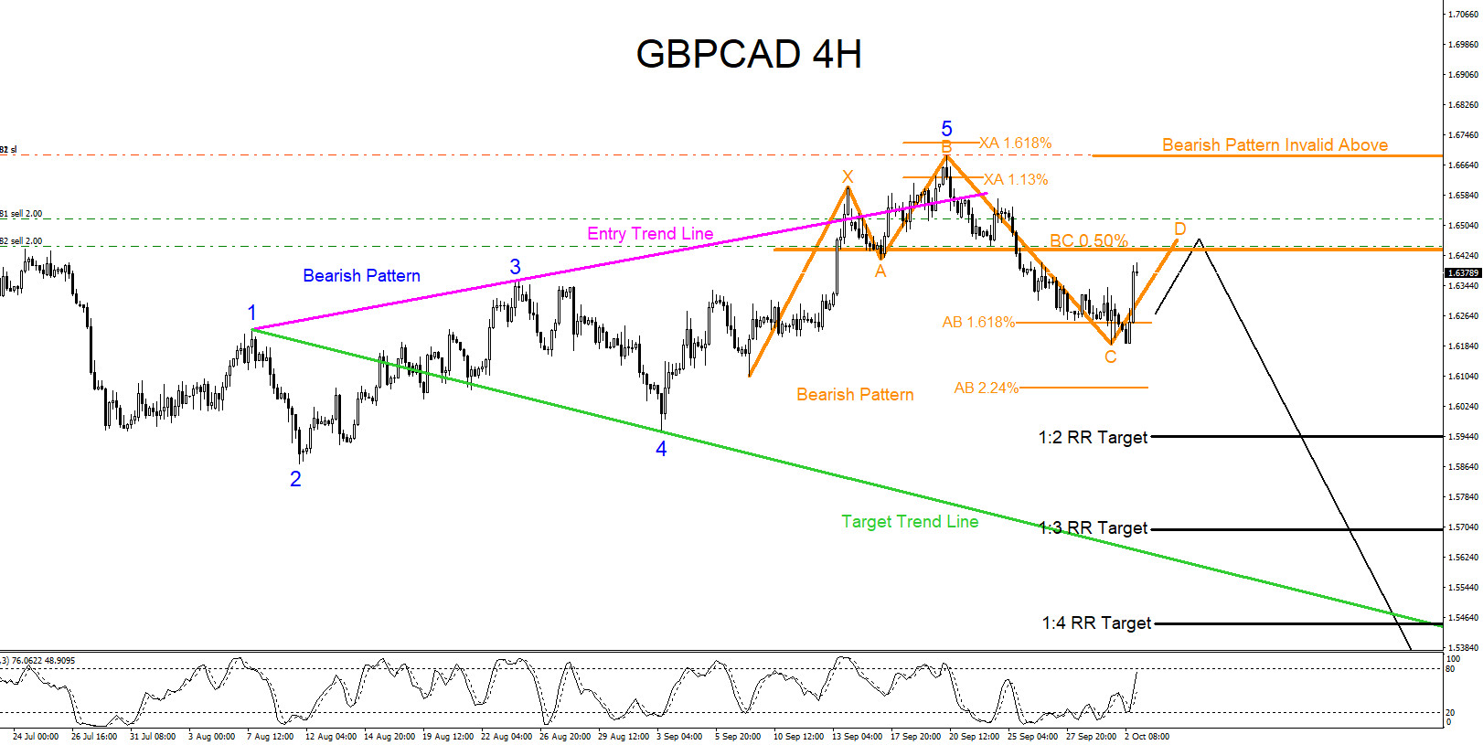 GBPCAD : Bearish Market Patterns Calling for Another Move Lower