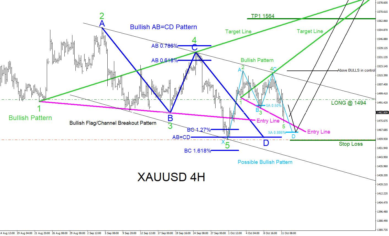 XAUUSD : Bullish Market Patterns