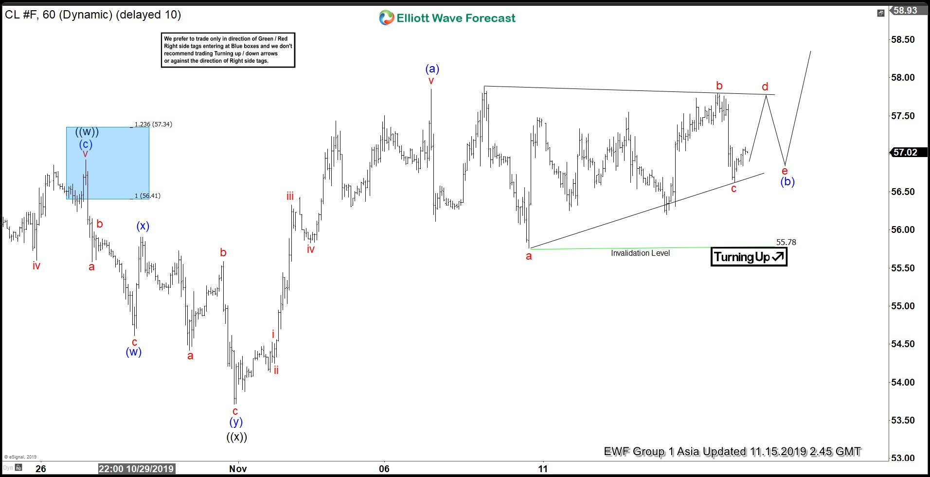 Elliott Wave View: Rally in Oil (CL_F) Remains Corrective