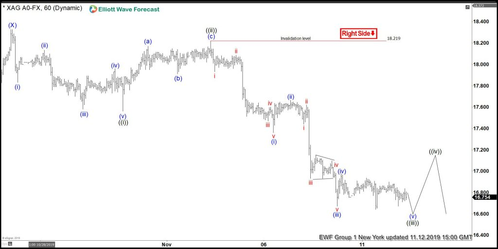Silver Elliott Wave View: Incomplete Sequence Calling More Downside