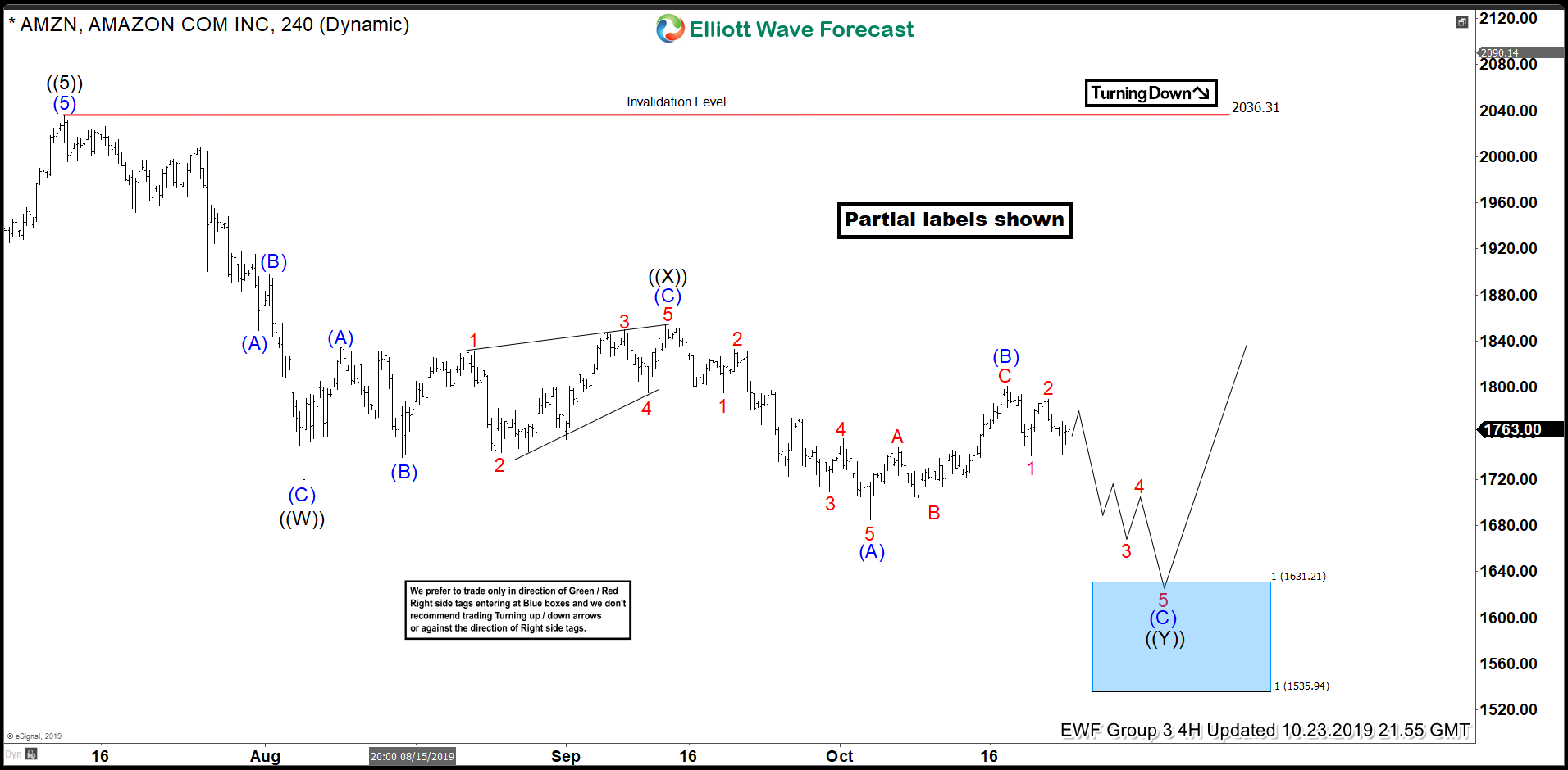 AMZN Buying The Elliott Wave Dips At Blue Box Area