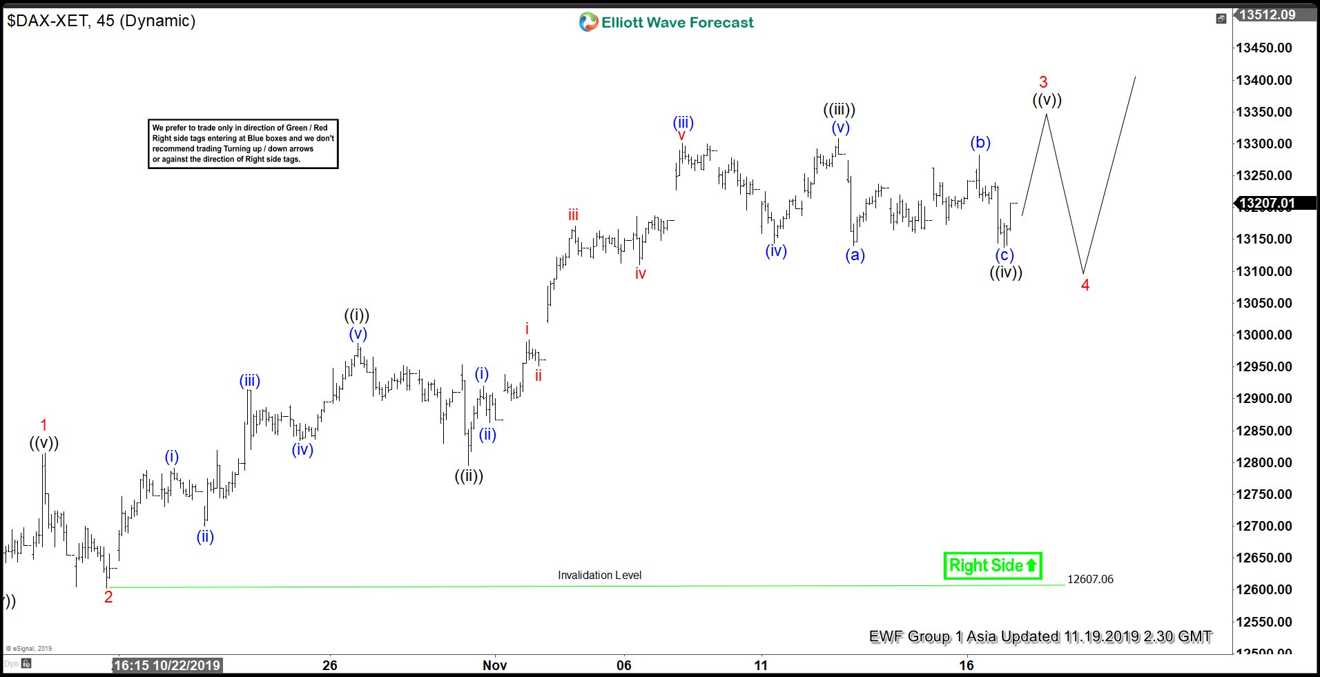 Elliott Wave View: DAX Resumes Higher