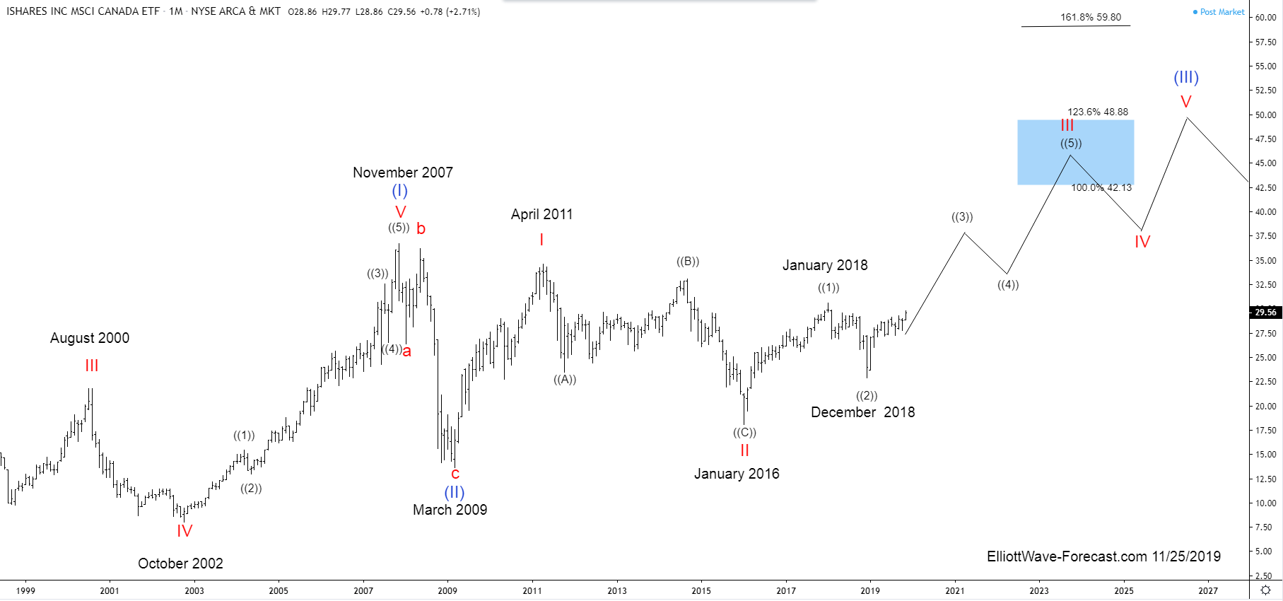 $EWC iShares MSCI Canada ETF Long Term Cycles & Elliott Wave