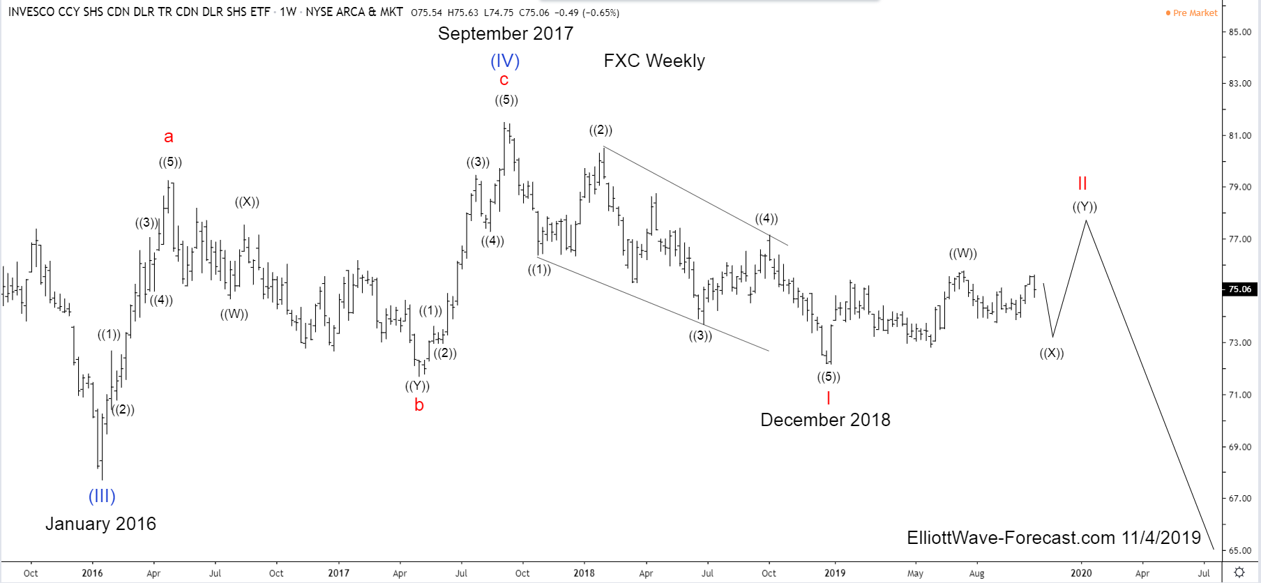 FXC Canadian Dollar Trust Long Term Cycles & Elliott Wave
