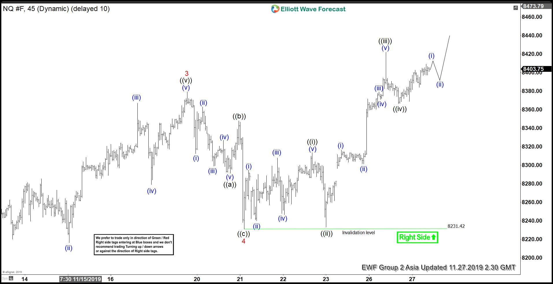 Elliott Wave View: Nasdaq (NQ_F) Extending Higher as Impulse