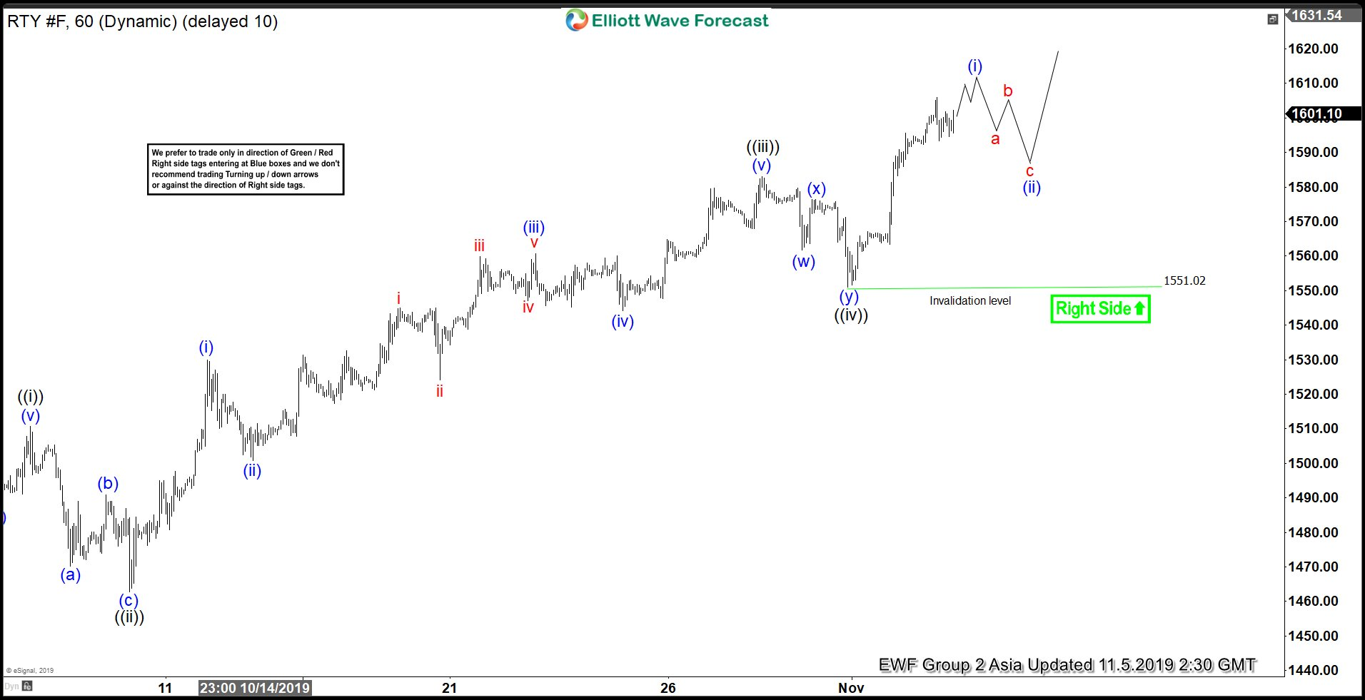 Elliott Wave View: Bullish Outlook in Russell
