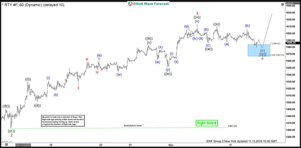 Russell Elliott Wave View: Impulse Rally Calling More Upside