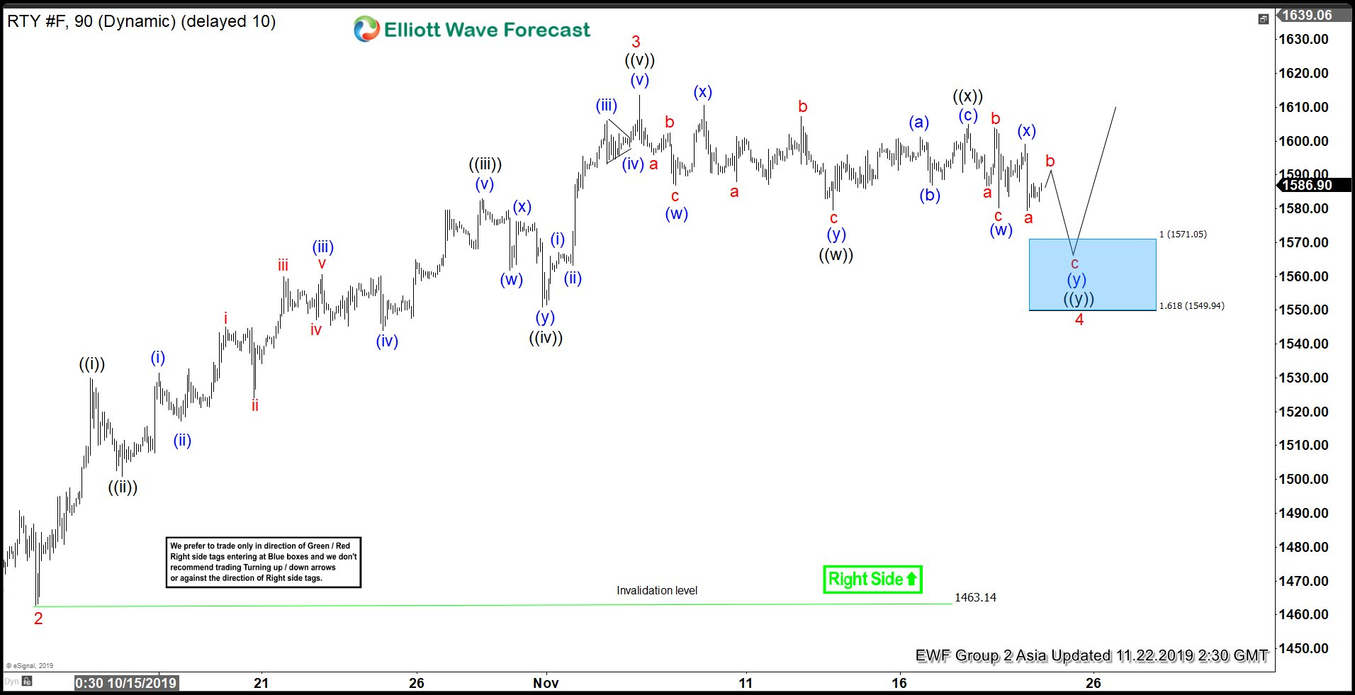 Elliott Wave View: Correction in Russell Should Find Buyers